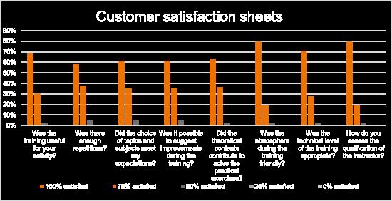 Kundenbewertung - GE Wind Fire