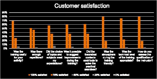 Kundenbewertung - GE Wind First Aid