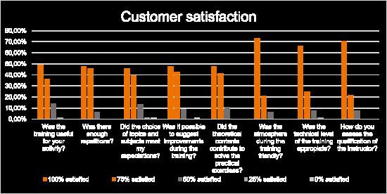 Kundenbewertung - GE Manual Handling
