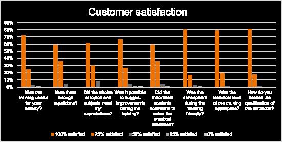 Kundenbewertung - GE Wind Working at Hights