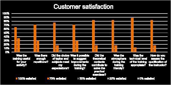 Kundenbewertung - VRC Fire