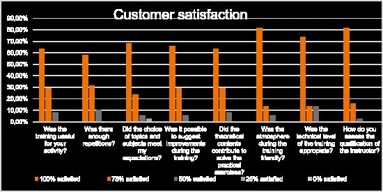 Kundenbewertung - VRC Wind Working at Hights